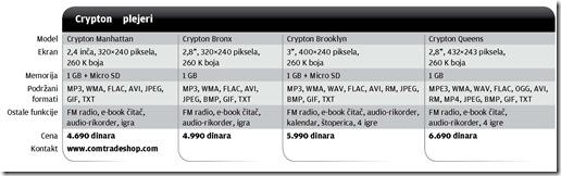 PCPress-crypton_Tabela