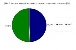 Mineco: Isporuke računara u drugom kvartalu grafik3 245x162