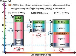 Innovative-Nickel-Lithium-Battery-Beats-Lithium-Ion-2