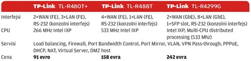 PCPress-TPlink-multiwan-1