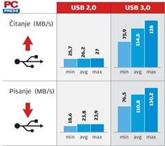 PCPress-USB3-1