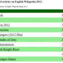 Najčitanije na Wikipediji 2012. godine