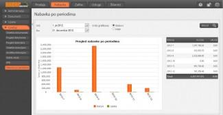 Slika 2. Grafikon izveštaja nabavke po periodima