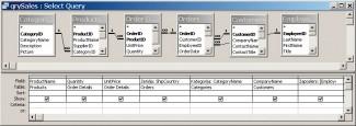 Slika 1. Upit kojim se grupišu podaci različitih tabela