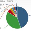 Windows 8 - oko 3 posto tržišnog udela