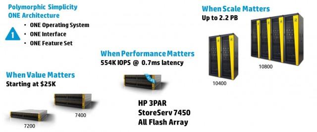 HP 3PAR StorageServ