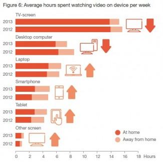 Na kojim uredjajima korisnici gledaju video sadrzaj