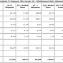 IDC: PC tržište zabeležilo manji pad od očekivanog
