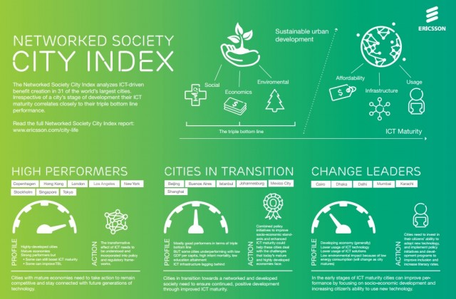 Ericsson City Index izvestaj