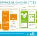 Ericsson: Pametni telefoni menjaju gradove