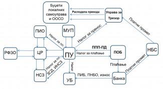 Tokovi informacija tokom obrade poreske prijave