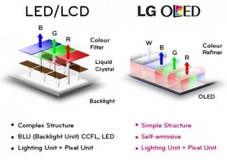 Ubacivanjem bele OLED ćelije među RGB komponente LG je uvećao broj nijansi koje ovaj ekran može da prikaže i dodatno poboljšao odziv boja koji je kod OLED ekrana i onako gotovo savršen.
