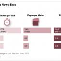 Posetioci sa Facebooka se kraće zadržavaju na sajtovima