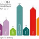 200 miliona LTE pretplatnika u 2013. godini