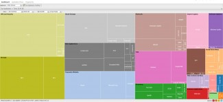 Iskorišćenost propusnog opsega po tipu aplikacije