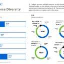 eBay - IT kompanija sa najvećim procentom žena