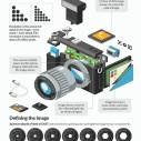 Kako funkcionišu fotoaparati (INFOGRAFIK)
