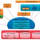 MS Dynamics AX: Ključ je u poslovnoj logici
