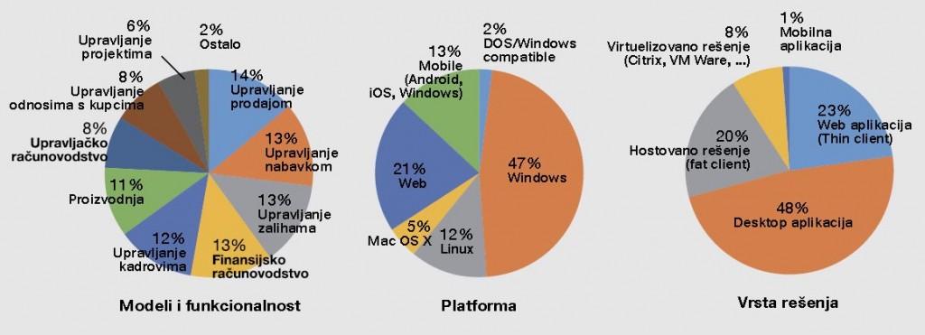 Desktop aplikacije dominiraju, sa 46,43% tržišne zastupljenosti. Slede Web rešenja sa 22,62%, a visok je i procenat hostovanih rešenja (20,24%)