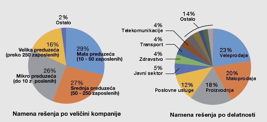 Mikro kompanije čine 98% firmi koje se bave razvojem, prodajom i podrškom poslovnog softvera u Srbiji. Ipak, velike i srednje ostvaruju preko 50% od ukupnog prihoda na ovom tržištu