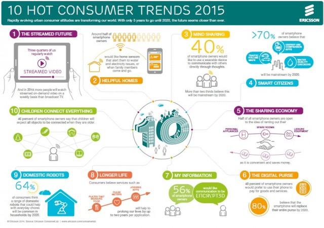 Ericsson - 10 IKT trendova u 2015