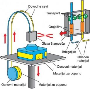 Princip rada FDM štampača, koji modelira objekat fuzinim taloženjem