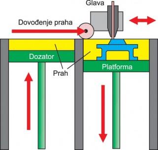 Štampač sa binder jetting principom koristi specijalni lepak kojim selektivno vezuje slojeve praha