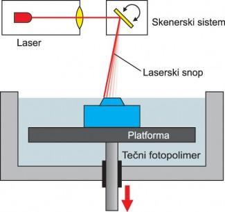 Polimerizacija tečnog materijala korišćenjim ultraljubičaste svetlosti