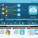IBM Research i Semtech tehnologija za povezivanje senzore na velikim daljinama