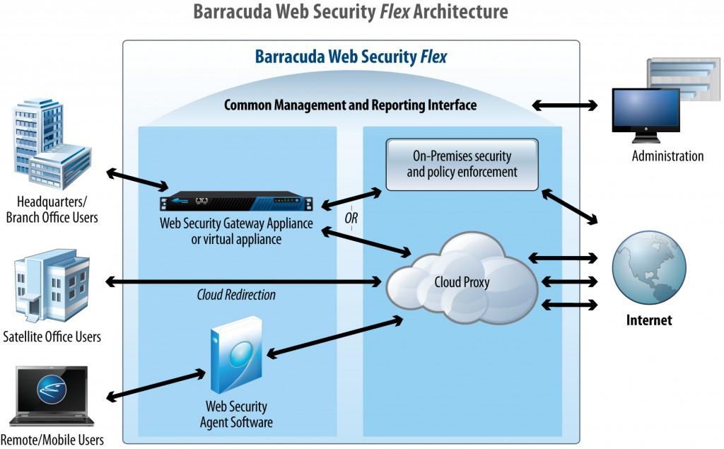 Barracuda_Networks-Architecture-Web_Security_Flex