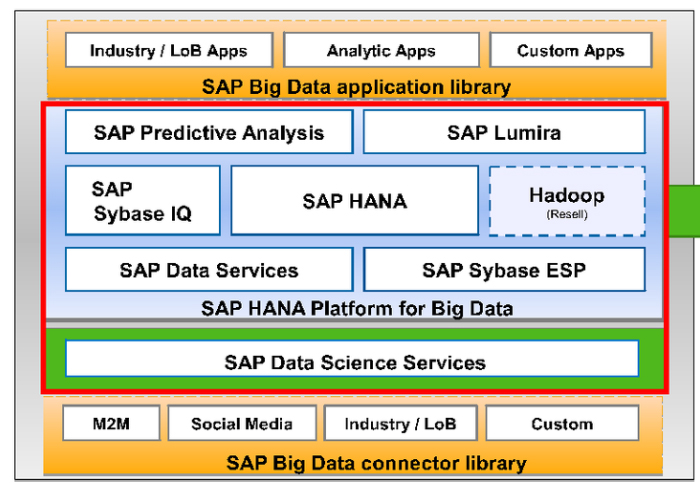 Prikaz SAP Arhitekture – BIG DATA