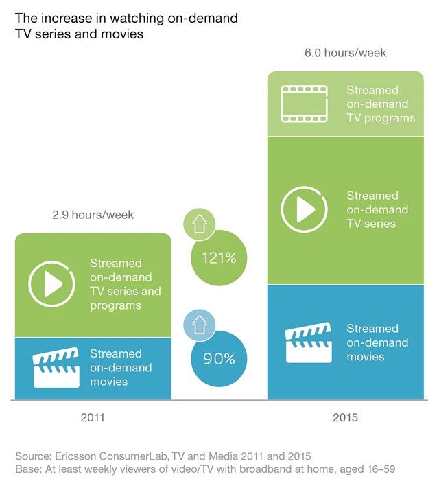 Ericsson TV studija_Porast sati gledanja video sadrzaja na zahtev