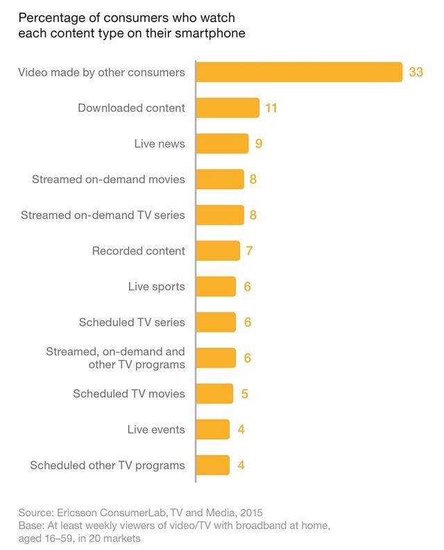 Ericsson TV studija_Vrsta sadrzaja koji gledamo na mobilnim telefonima