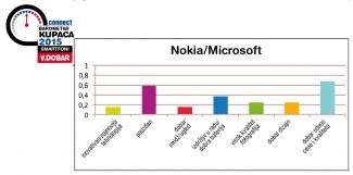 Nokia_Microsoft
