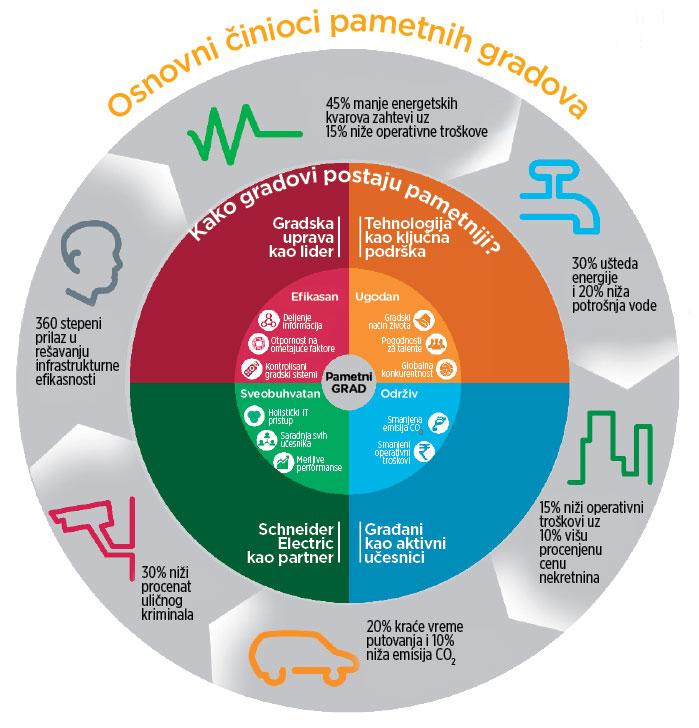 Prenaseljeni gradovi Kompanija Schneider-Electric upozorava da će gradovi do 2050. godine udomiti oko 70% stanovništva planete. To znači da za manje od 40 godina moraju da se izgrade veći stambeni kapaciteti nego u prethodnih 4.000 godina. Po mišljenju stručnjaka iz Schneider Electric a to će biti moguće samo ako se grade pametni gradovi koji su energetski i ICT efikasni, udobni za život i ekološki održivi.