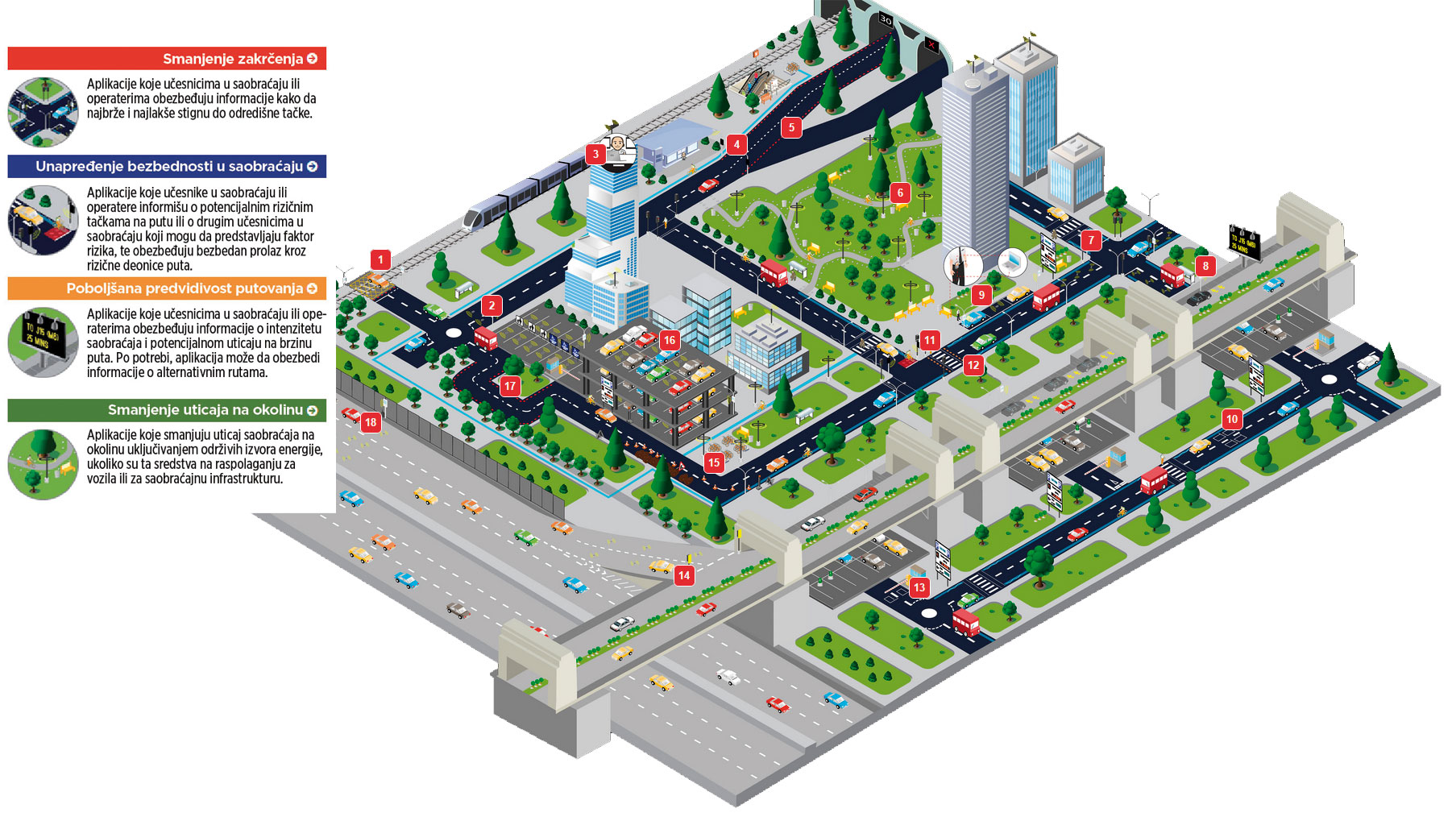 Regulacija saobraćaja Rešenja za nadzor i regulaciju saobraćaja mogu da se koriste kao pojedinačne aplilacije ili da se ugrade u kompletan sistem za nadzor i regulaciju saobraćaja u Pametnom gradu. Problem rastućeg prometa i akutni problem parkiranja u velikim gradovima rešiv je samo uz pomoć ICT tehnologija.