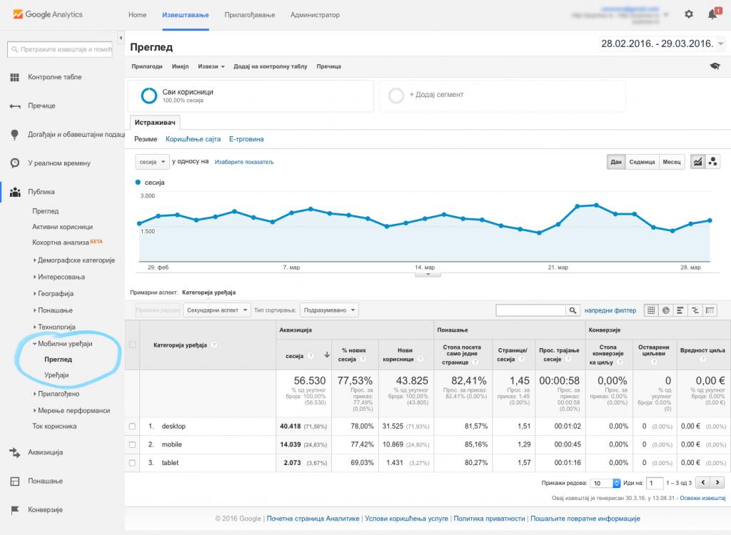 Google analytics izveštaj Mobile (Mobilni uređaji)