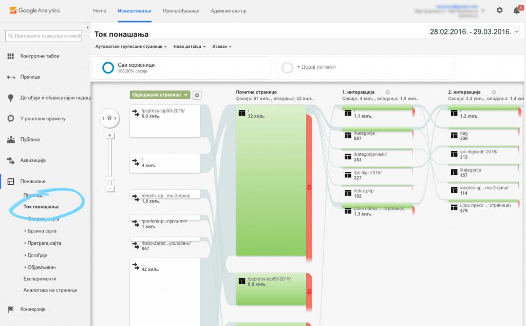 Google analytics izveštaj Behavior Flow (Tok ponašanja)