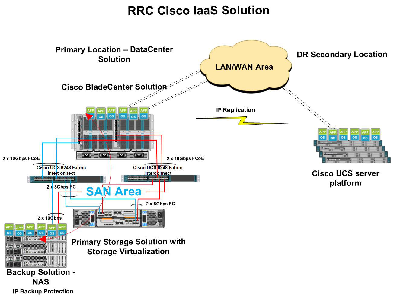 High-Level-Design-Cisco-IaaS-final