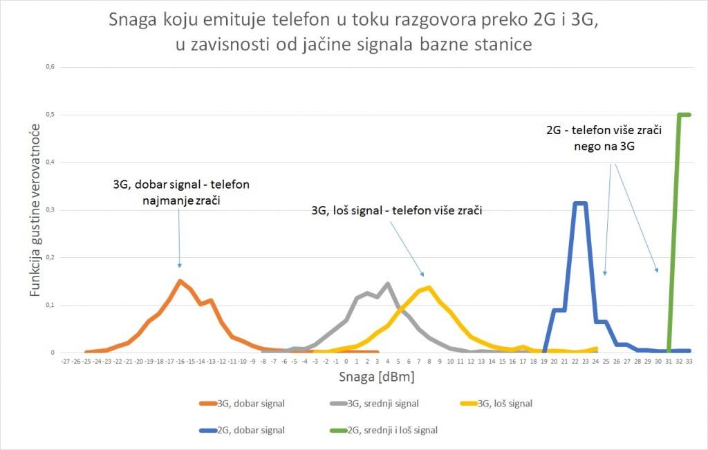 Zracenje telefona_razgovor na 2G_3G