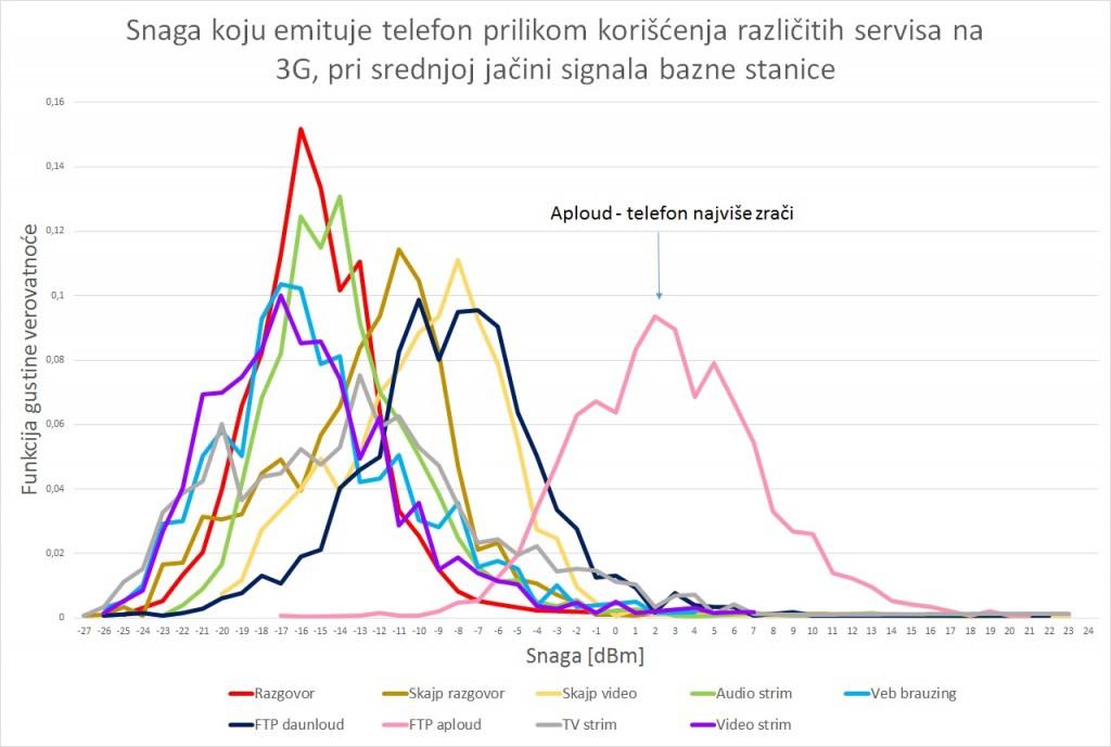 Zracenje telefona_različiti servisi na 3G