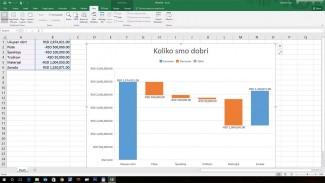 U verziji 2016 Excel‑a, paketa koji u poslovnom okruženju ima posebnu ulogu, predstavljene su brojne nove funkcije koje se odnose na analitiku
