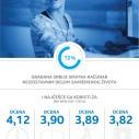Intel: 87% građana Srbije smatra da posedovanje računara deci omogućava viši kvalitet obrazovanja