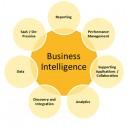 Business Intelligence kao podrška poslovnom odlučivanju