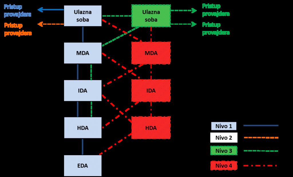 topologija-data-kabliranja-prema-zahtevima-nivoa-pouzdanosti