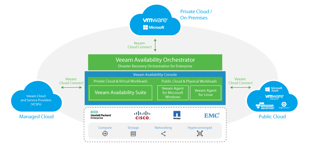 veeam_availability-platform_with_vac