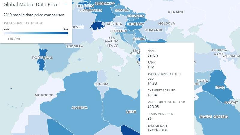 cena mobilnog interneta u srbiji